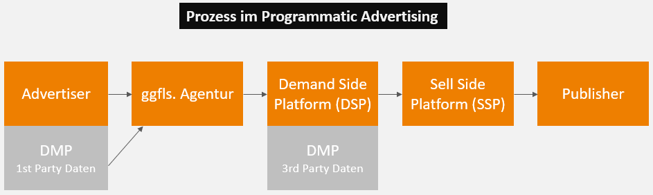 Prozess im Programmatic Advertising