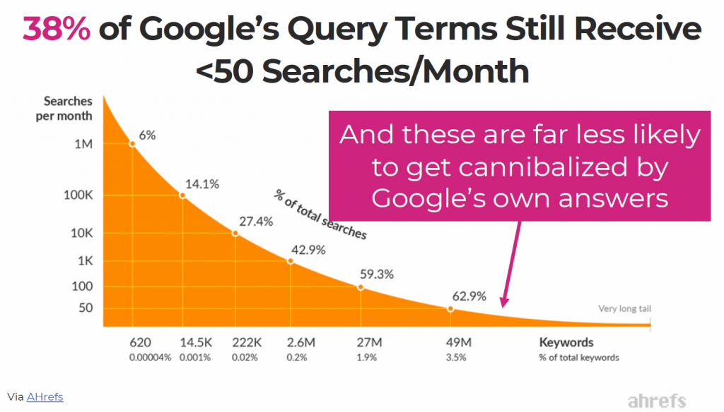 Query Terms Traffic